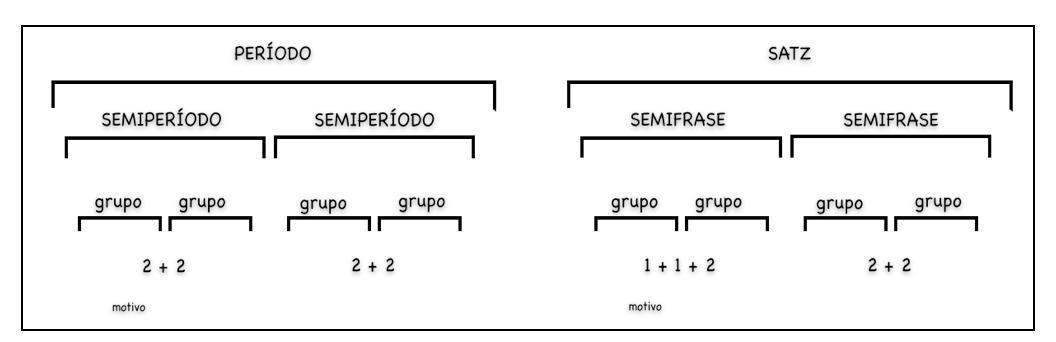 La Estructura De La Frase Musical Clasicista Unir