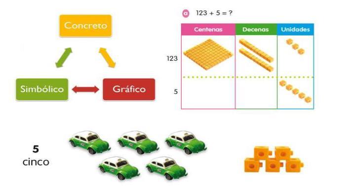 Tocar las matemáticas con el Método Singapur | UNIR