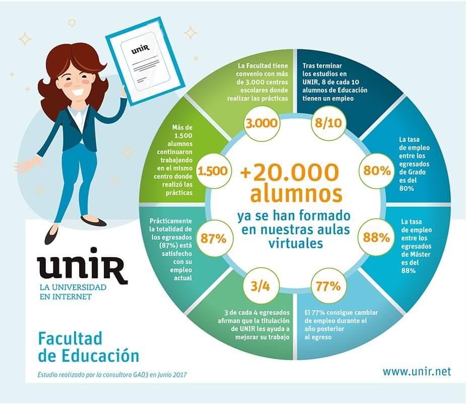 Infografía sobre los alumnos de la Facultad de Educación de UNIR y su empleabilidad