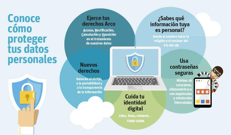 Datos Personales Cómo Protegerlos Y Qué Derechos Los Amparan Unir
