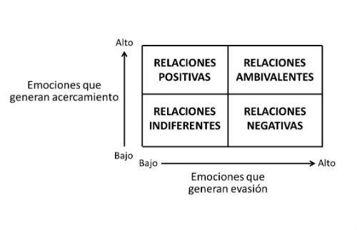 Figura 1. Categorización de las relaciones en el entorno laboral. Adaptado de Methot, Melwani y Rothman (2017).