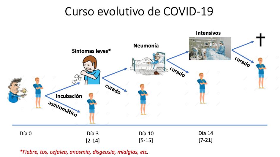 Coronavirus Cual Es El Pronostico Si Tengo Covid 19 Unir